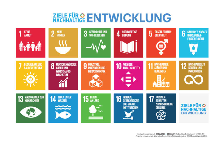 Auflistung der siebzehn Ziele für nachhaltige Entwicklung